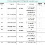 kozan.gr: Πρόσληψη, με συμβάσεις ορισμένου χρόνου (8μηνα), 21 ατόμων στην ΔΕΥΑ Κοζάνης – Όλες οι λεπτομέρειες
