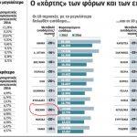 Oι φορολογούμενοι του Νομού Κοζάνης απώλεσαν 4.377 ευρώ από το μέσο εισόδημά τους