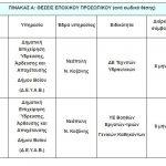 kozan.gr: Πρόσληψη τεσσάρων (4) ατόμων στην ΔΕΥΑ Βοΐου για διάστημα 8μηνων