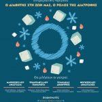 """Σέρβια: Ενημερωτική Ημερίδα """"Ο Διαβήτης στη ζωή μας, ο ρόλος της Διατροφής"""" την Κυριακή 20 Μαΐου"""