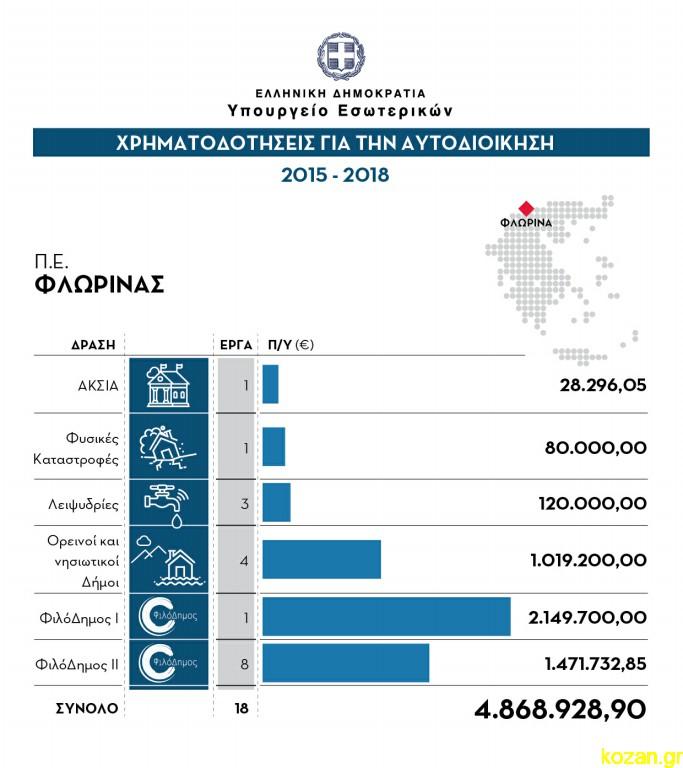 ΥΠΕΣ: Σχεδιαγράμματα χρηματοδοτήσεων Δ. Μακεδονίας, περίοδος 2015 – 2018