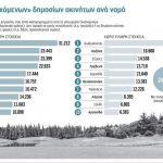 Στο φως καταπατήσεις δεκαετιών – Στην κατηγορία όσων ακινήτων δεν συνοδεύονται από χάρτες η Κοζάνη με 16.660 στρέμματα