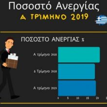 ΕΠΙΛΟΓΙΣΤΙΚΗ ΙΚΕ: Τα πρωτεία στα ποσοστά ανεργίας κρατάει η Δυτική Μακεδονία