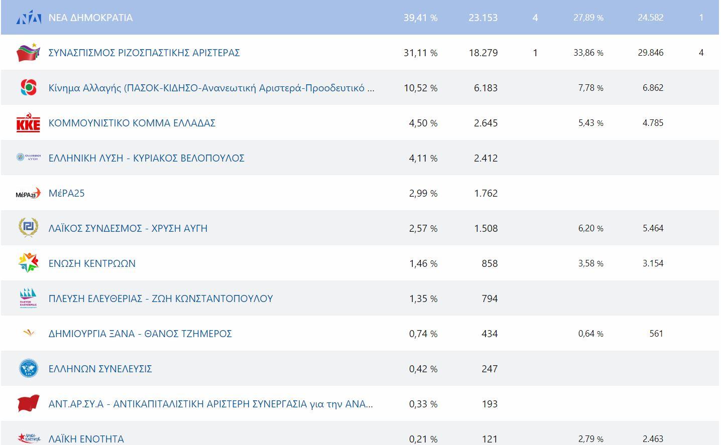 ozan.gr: Ώρα 22.25: Η μέχρι στιγμής κατανομή των εδρών στη Π.Ε. Κοζάνης σε 256 από 383 εκλoγικά τμήματα, με ενσωμάτωση 66,84%