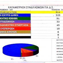 "kozan.gr: Σαρωτική νίκη της ΝΔ στην ΚΕΔΕ, με το ψηφοδέλτιο ""Σύγχρονοι Ισχυροί Δήμοι"" – Δεύτερο το  ""Αυτοδιοικητικό Κίνημα"" με δημάρχους από το ΚΙΝ.ΑΛ. – ΠΑΣΟΚ"