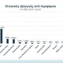 Πτωτική πορεία κατέγραψαν οι εξαγωγές της Περιφέρειας Δυτικής Μακεδονίας, καθώς από €360,8 εκατ. το 2017, ανήλθαν σε €346,7 εκατ. το 2018, ενώ αντίστοιχα καθοδική τάση παρουσίασαν και οι εισαγωγές της περιφέρειας κατά €41,4 εκατ., δηλαδή 18,1%