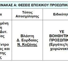 kozan.gr: Προκήρυξη έξι (6) θέσεων για την κάλυψη εποχικών ή παροδικών αναγκών του Πρότυπου Κέντρου Κτηνοτροφίας & Εκπαίδευσης Βλάστης