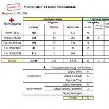Συνεχίζεται η καλή εικόνα, των τελευταίων ημερών, σε ό,τι αφορά την εξέλιξη – αντιμετώπιση του COVID-19 στην Δ. Μακεδονία –  Η σημερινή (1/5) ημερήσια αναφορά στα νοσοκομεία