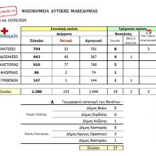 O συνολικός συγκεντρωτικός πίνακας με την εξέλιξη των κρουσμάτων κορωνοϊού στα νοσοκομεία της Δ. Μακεδονίας – Η ημερήσια αναφορά με τα τελευταία στοιχεία