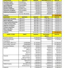 kozan.gr: Αυτός είναι ο αναλυτικός προϋπολογισμός της καλοκαιρινής παραγωγής του ΔΗΠΕΘΕ Κοζάνης «Αχ έρωτα!» – Ηθοποιοί, Συντελεστές και λοιπά έξοδα – Προϋπολογισμός 149.850 ευρώ