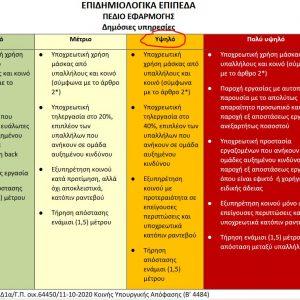 Διαβάστε  στο kozan.gr τα μέτρα και τις ρυθμίσεις, για τους υπαλλήλους των Ο.Τ.Α.  α' και β' βαθμού, στο πλαίσιο της ανάγκης περιορισμού της διασποράς του  κορωνοϊού – Τι θα ισχύσει στις Π.Ε. Κοζάνης & Καστοριάς βάσει του επιπέδου 3 που βρίσκονται και τι για τις άλλες Περιφερειακές Ενότητες