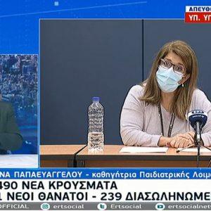 1490 νέα κρούσματα κορωνοϊού σήμερα Δευτέρα 9/11 στην Ελλάδα