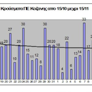 617 κρούσματα, από 15 /10 μέχρι 15/11, στην ΠΕ Κοζάνης
