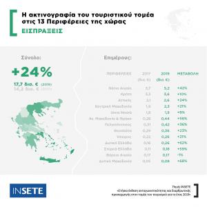 kozan.gr: H ακτινογραφία του τουριστικού τομέα στις 13 Περιφέρειες της χώρας – Τα στοιχεία της έκθεσης σε επίπεδο Δ. Μακεδονίας