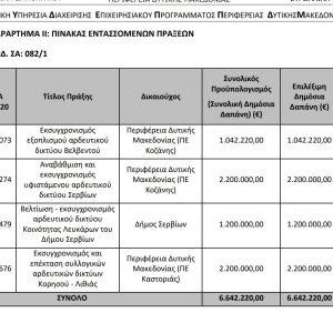 kozan.gr: Αυτά είναι τα έργα στους Δήμους Σερβίων & Βελβεντού που εντάσσονται στη Δράση 4.3.1 «Υποδομές εγγείων βελτιώσεων», του Υπομέτρου 4.3 «Στήριξη για επενδύσεις σε υποδομές που συνδέονται με την ανάπτυξη, τον εκσυγχρονισμό ή την προσαρμογή της γεωργίας και της δασοκομίας», του Μέτρου 4 «Επενδύσεις σε υλικά στοιχεία του ενεργητικού» του ΠΑΑ 2014-2020