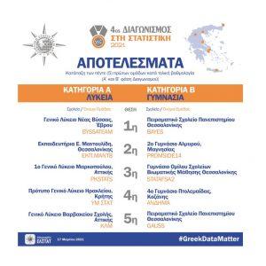 Μαθητές του 4ου Γυμνασίου Πτολεμαΐδας κατέκτησαν την 4η θέση στο διαγωνισμό Στατιστικής που διοργάνωσε η ΕΛΣΤΑΤ
