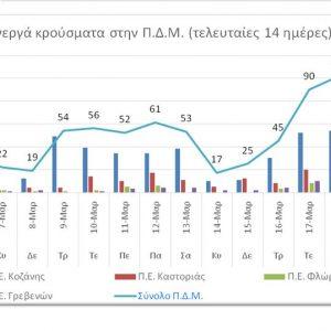 Οι αναλυτικοί πίνακες με τα ενεργά κρούσματα κορωνοϊού στην Περιφέρεια Δ. Μακεδονίας & ανά Περιφερειακή Ενότητα