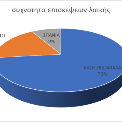 Τα αποτελέσματα της έρευνας του Δήμου Κοζάνης για τη λειτουργία των λαϊκών αγορών: Ποια είναι η άποψη των πολιτών- Οι περισσότεροι επισκέπτες της λαϊκής αγοράς Αριστοτέλους έχουν πρόβλημα με τη στάθμευση, Οι καταναλωτές της Σκ'ρκας δεν επισκέπτονται την παράλληλη λαϊκή αγορά, μερικά από τα συμπεράσματα