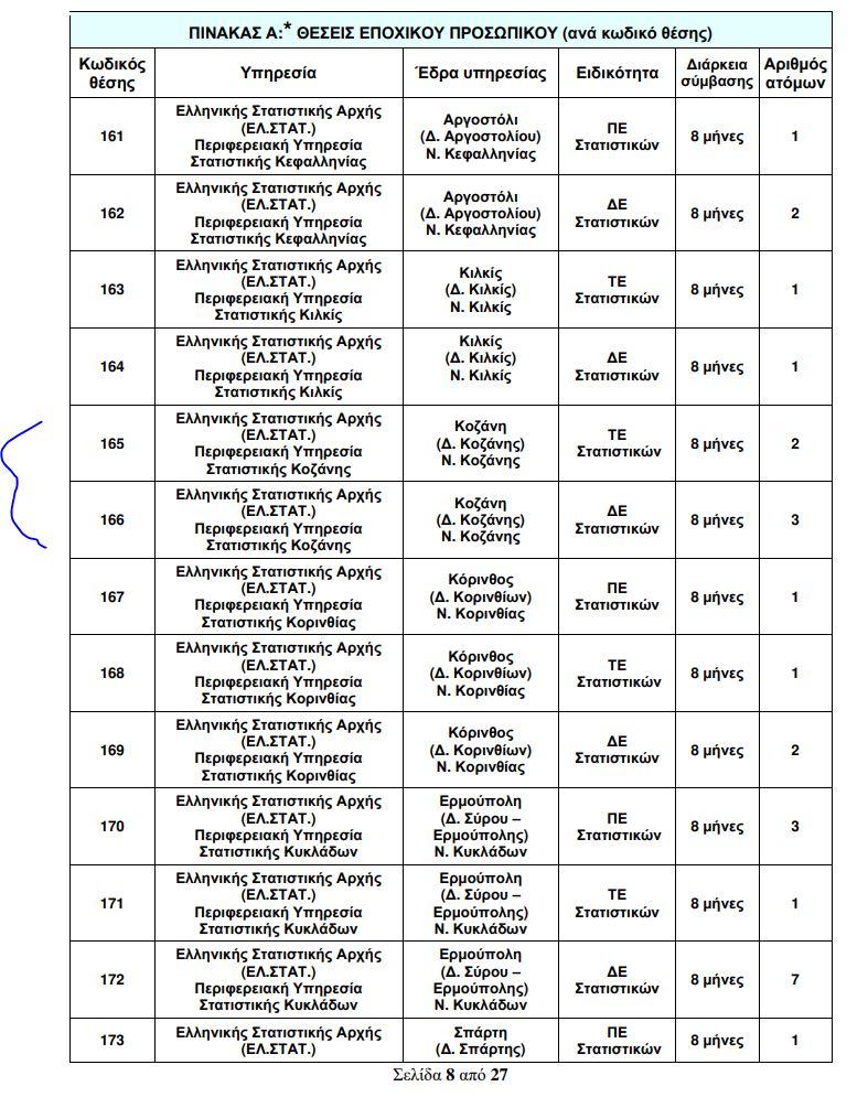 kozan.gr: 5 θέσεις (8μηνα) στην Ελληνική Στατιστικής Αρχής (ΕΛ.ΣΤΑΤ.) Περιφερειακή Υπηρεσία Στατιστικής Κοζάνης