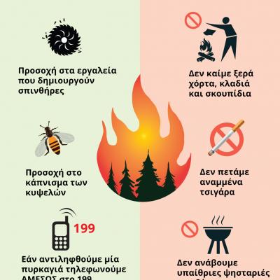 Δήμος Γρεβενών: Πολύ Υψηλός Κίνδυνος Πυρκαγιάς την Πέμπτη 5 Αυγούστου