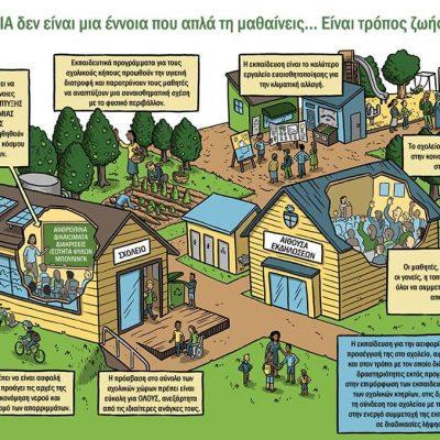 ΠΔΕ  Δυτικής Μακεδονίας: Ολιστική Προσέγγιση της Βιωσιμότητας (Sustainability)/Αειφορίας στη σχολική μονάδα